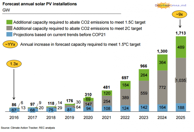 Study: Closing the COP21 Gap by Going Solar by 2016 to 2050.